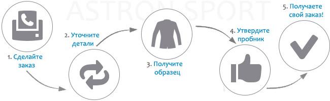 Заказать нашивки герб России на одежду